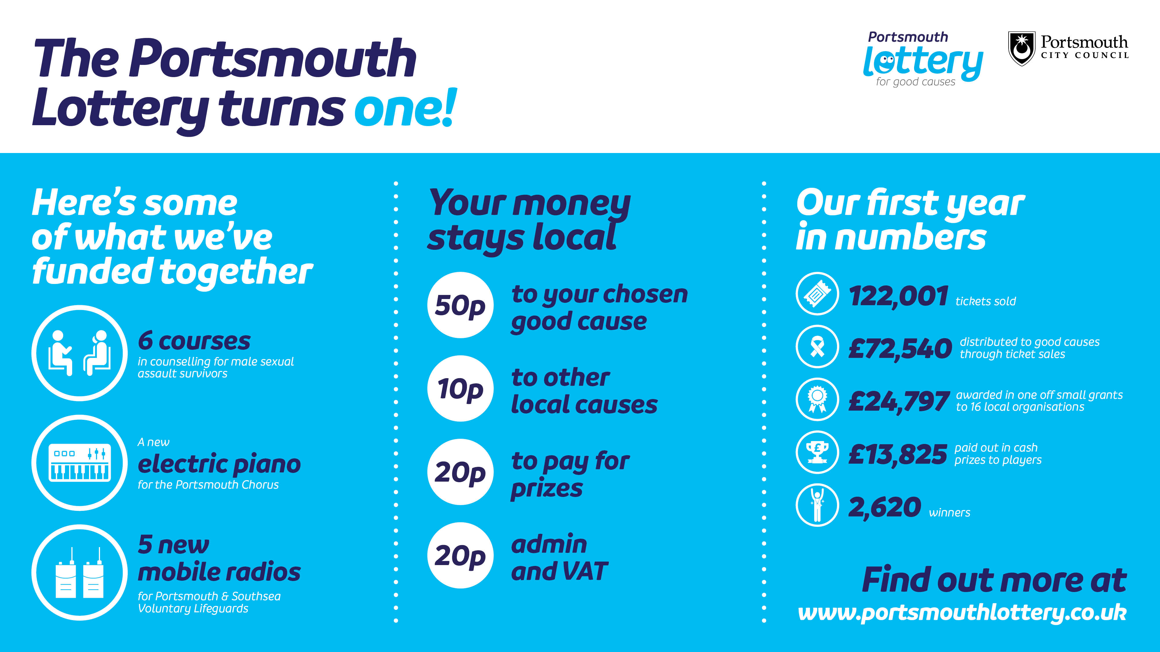 The Portsmouth Lottery Turns ONE!